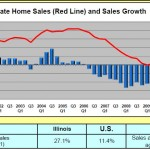 Illinois Home Sales