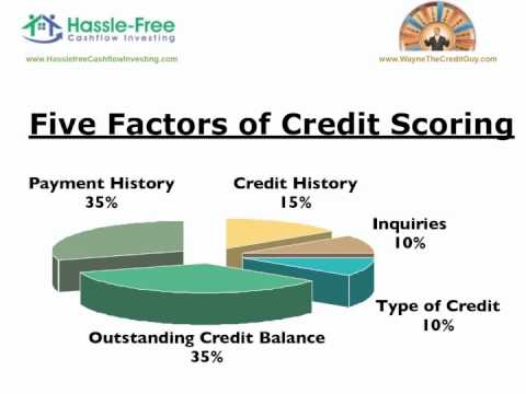 Credit Score Salvage 101